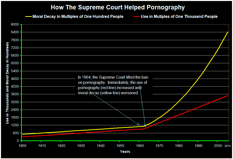 How The Supreme Court Helped Pornography